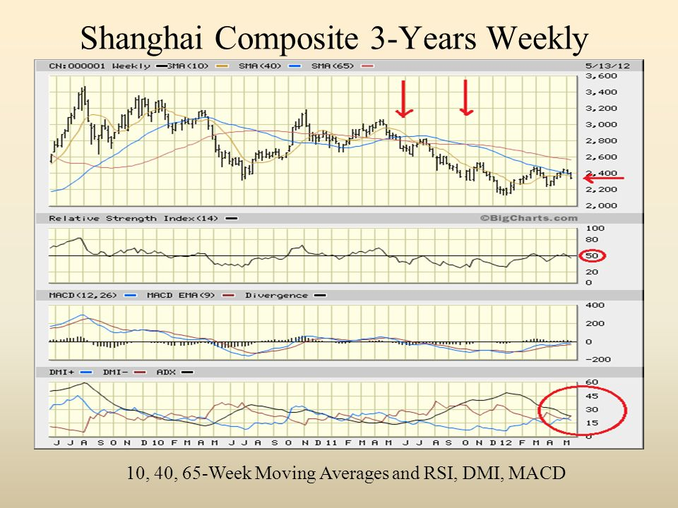 Shanghai Composite 3-Years Weekly 10, 40, 65-Week Moving Averages and RSI, DMI, MACD