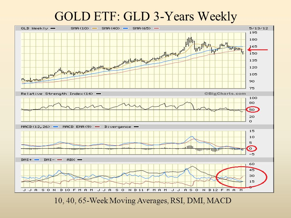 GOLD ETF: GLD 3-Years Weekly 10, 40, 65-Week Moving Averages, RSI, DMI, MACD