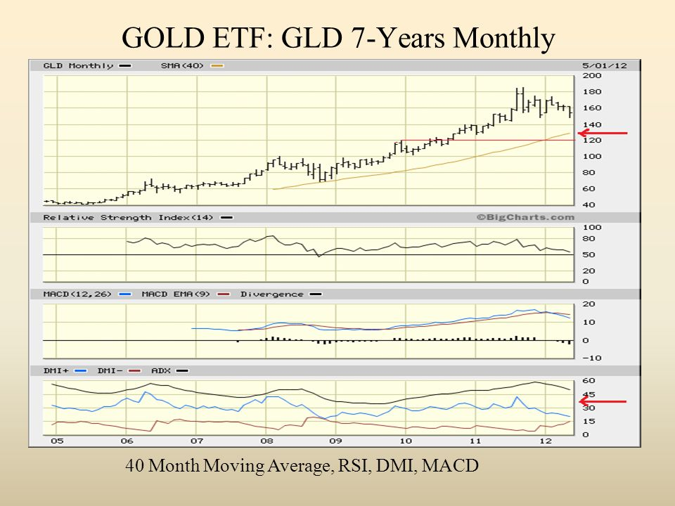 GOLD ETF: GLD 7-Years Monthly 40 Month Moving Average, RSI, DMI, MACD