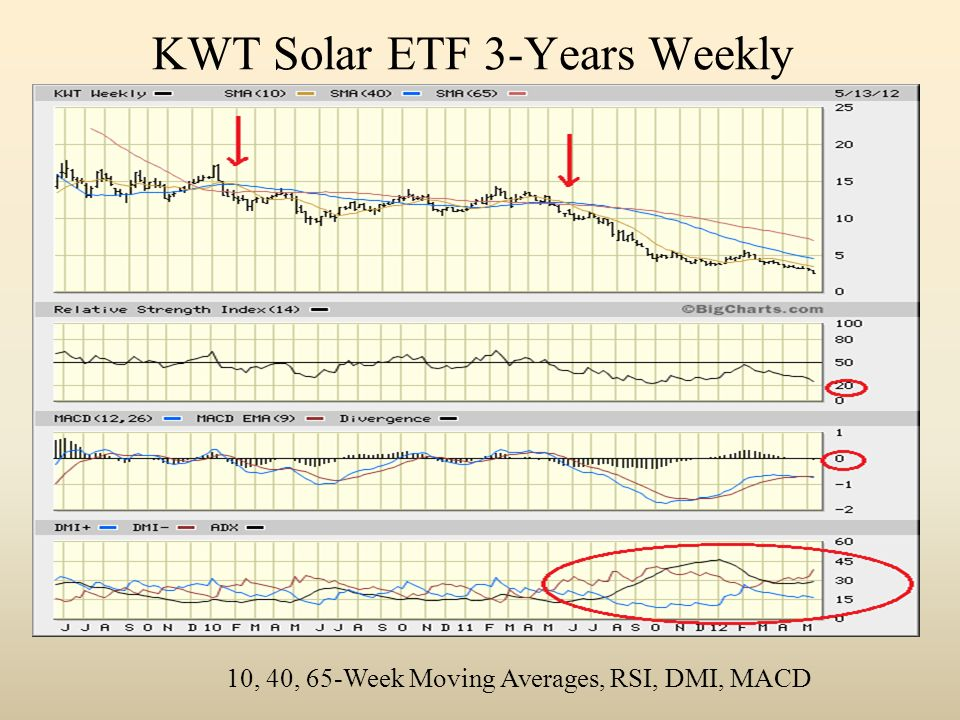KWT Solar ETF 3-Years Weekly 10, 40, 65-Week Moving Averages, RSI, DMI, MACD