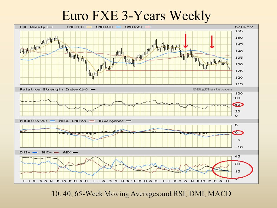 Euro FXE 3-Years Weekly 10, 40, 65-Week Moving Averages and RSI, DMI, MACD