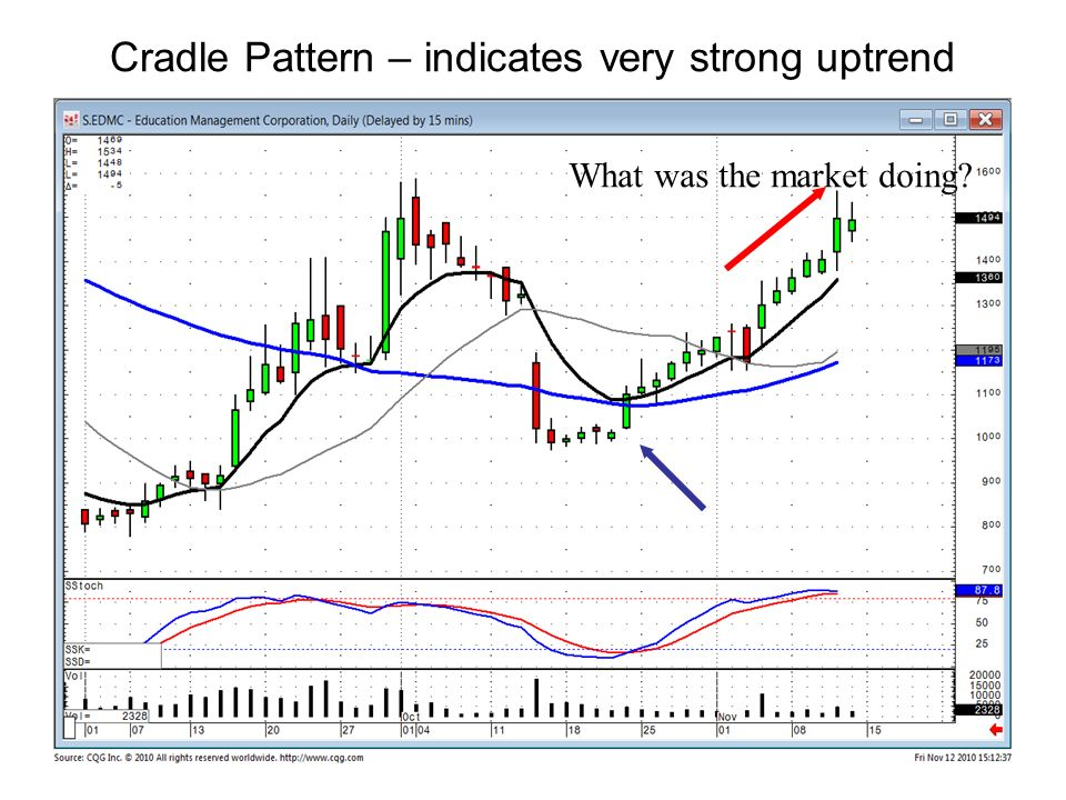 Cradle Pattern – indicates very strong uptrend What was the market doing?