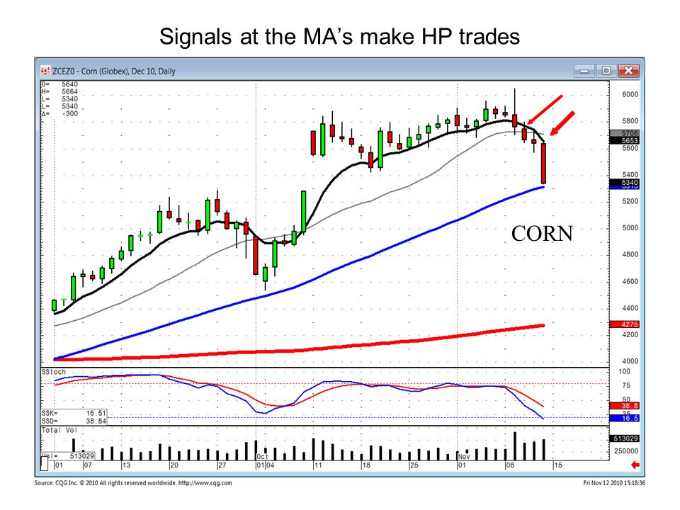 Signals at the MAs make HP trades CORN