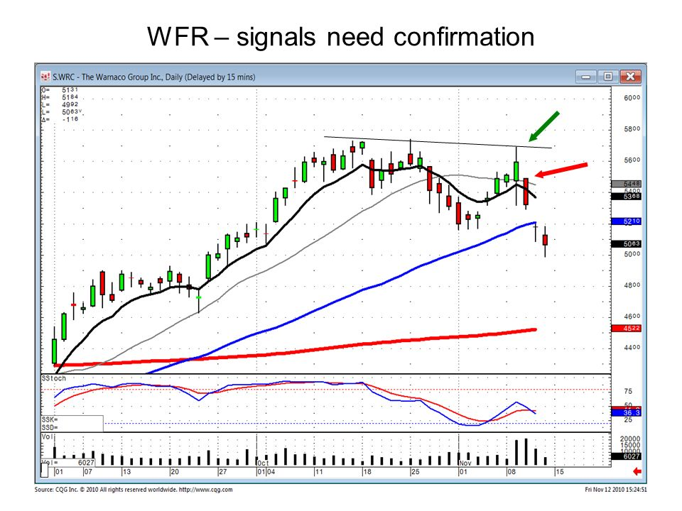 WFR – signals need confirmation
