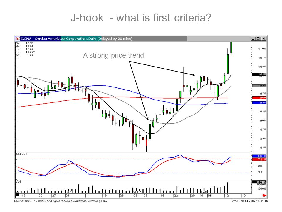 J-hook - what is first criteria? A strong price trend