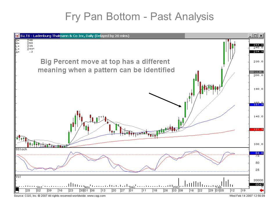 Fry Pan Bottom - Past Analysis Big Percent move at top has a different meaning when a pattern can be identified