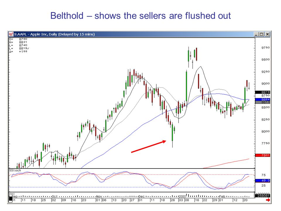 Belthold – shows the sellers are flushed out