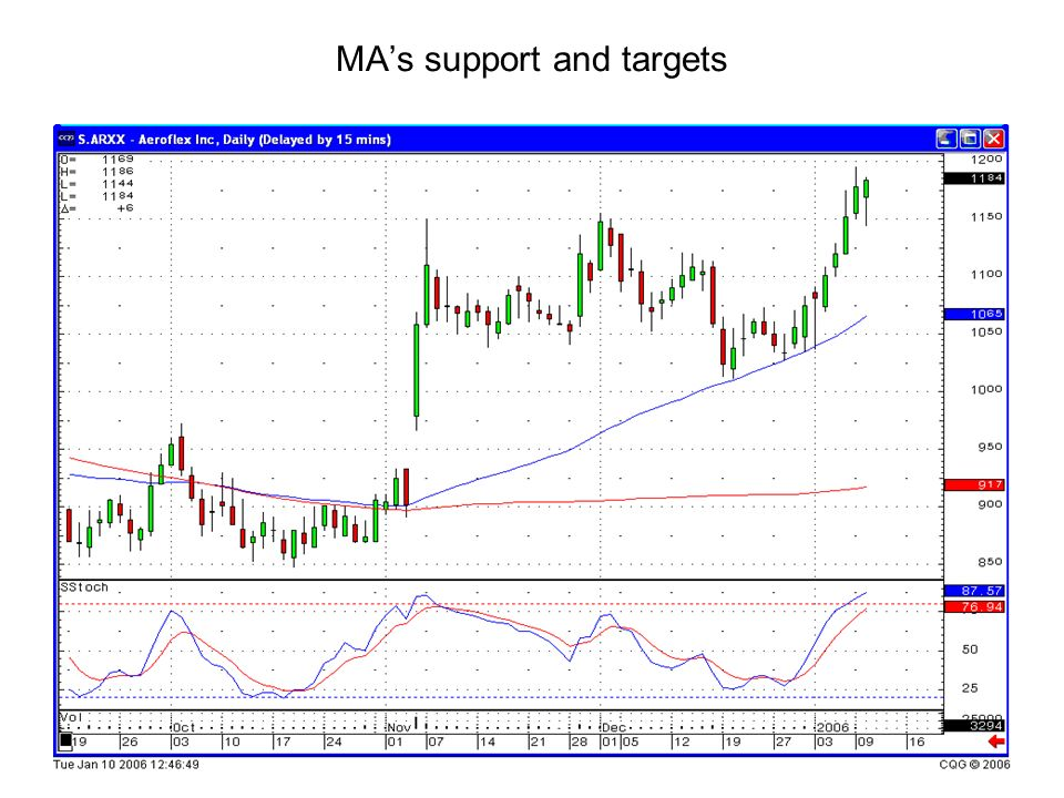 MAs support and targets