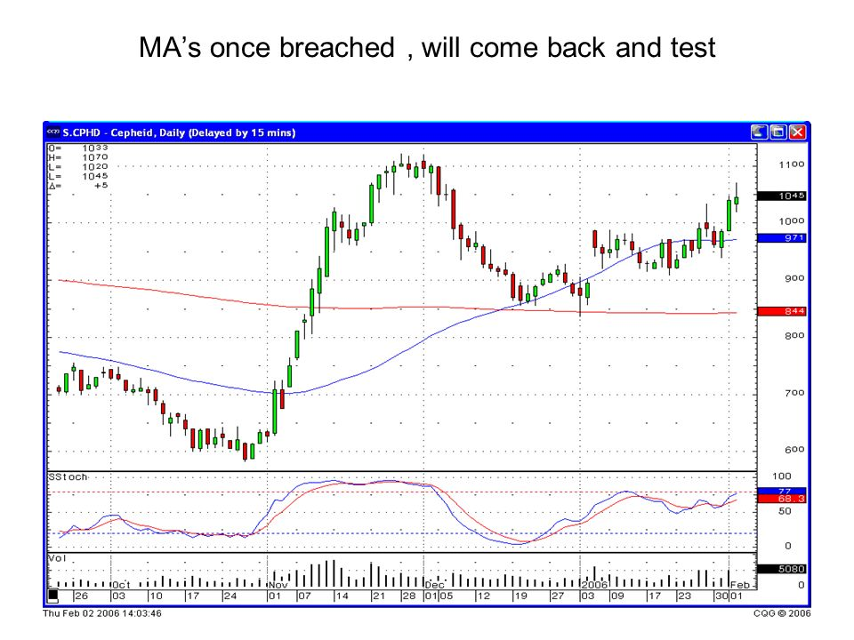 MAs once breached, will come back and test