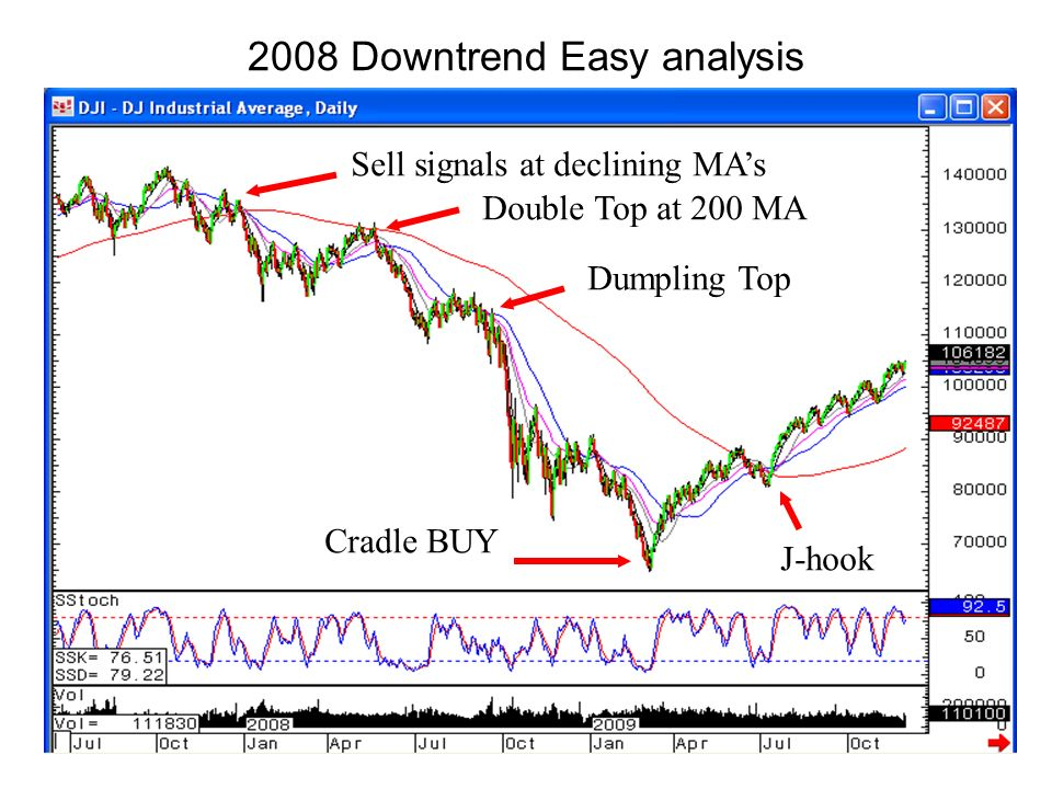 2008 Downtrend Easy analysis Sell signals at declining MAs Double Top at 200 MA Dumpling Top Cradle BUY J-hook