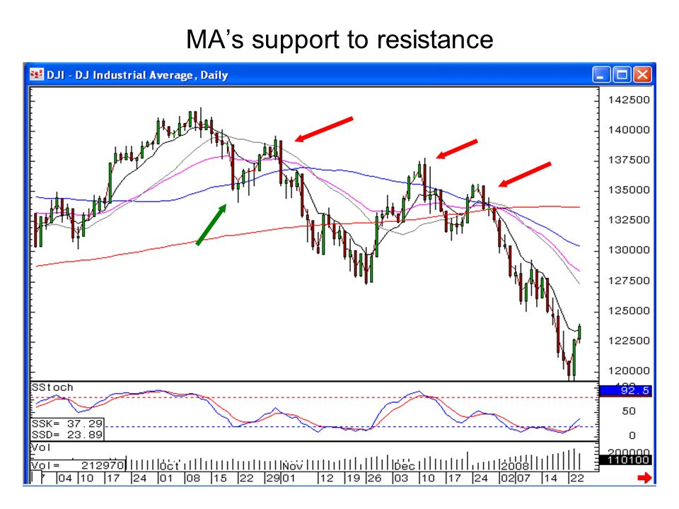 MAs support to resistance