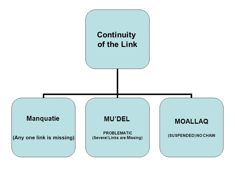 Continuity of the Link Manquatie (Any one link is missing) MUDEL PROBLEMATIC (Several Links are Missing) MOALLAQ (SUSPENDED) NO CHAIN