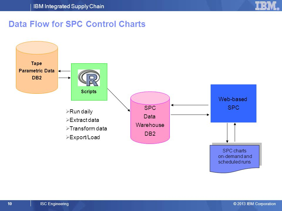 IBM Integrated Supply Chain © 2013 IBM Corporation 10ISC Engineering Data Flow for SPC Control Charts Tape Parametric Data DB2 SPC Data Warehouse DB2 Web-based SPC Scripts Run daily Extract data Transform data Export/Load SPC charts on-demand and scheduled runs SPC charts on-demand and scheduled runs