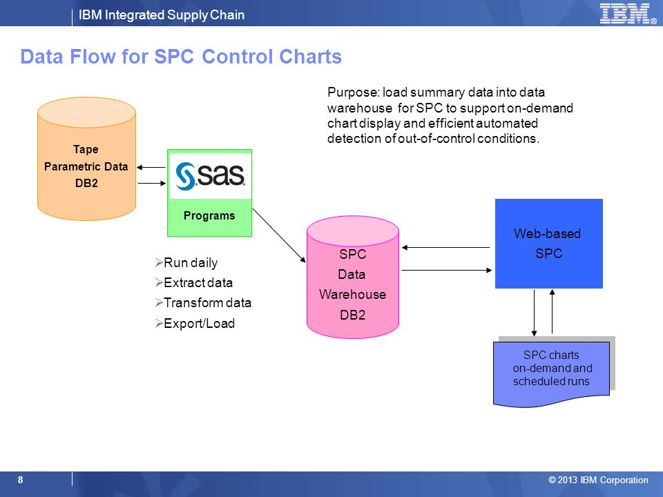 IBM Integrated Supply Chain © 2013 IBM Corporation 8 Data Flow for SPC Control Charts Tape Parametric Data DB2 SPC Data Warehouse DB2 Web-based SPC Programs Run daily Extract data Transform data Export/Load SPC charts on-demand and scheduled runs SPC charts on-demand and scheduled runs Purpose: load summary data into data warehouse for SPC to support on-demand chart display and efficient automated detection of out-of-control conditions.