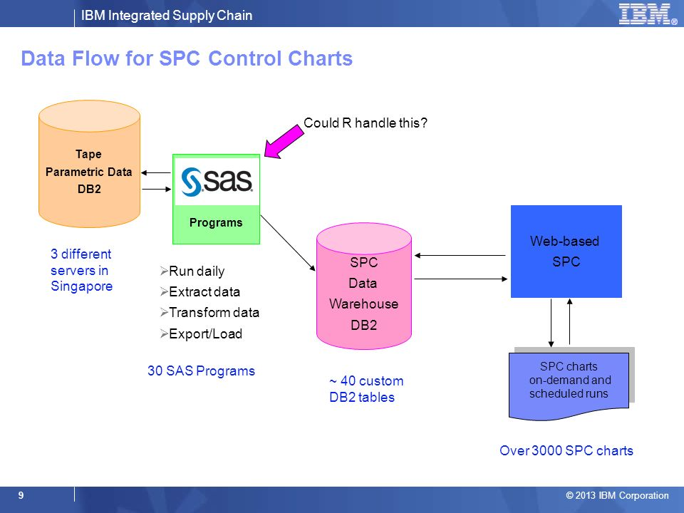 IBM Integrated Supply Chain © 2013 IBM Corporation 9 Data Flow for SPC Control Charts Tape Parametric Data DB2 SPC Data Warehouse DB2 Web-based SPC Programs Run daily Extract data Transform data Export/Load SPC charts on-demand and scheduled runs SPC charts on-demand and scheduled runs Could R handle this.
