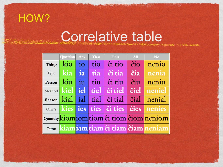 Correlative table HOW