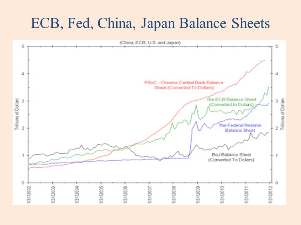 ECB, Fed, China, Japan Balance Sheets