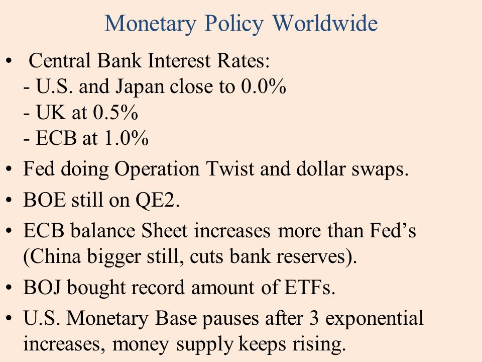 Monetary Policy Worldwide Central Bank Interest Rates: - U.S. and Japan close to 0.0% - UK at 0.5% - ECB at 1.0% Fed doing Operation Twist and dollar
