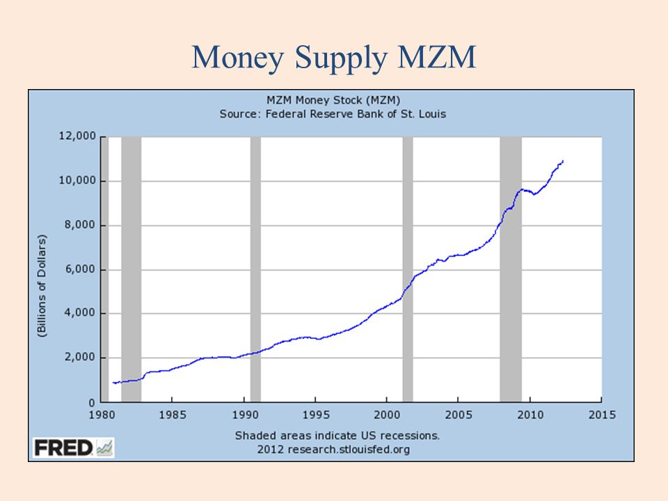 Money Supply MZM