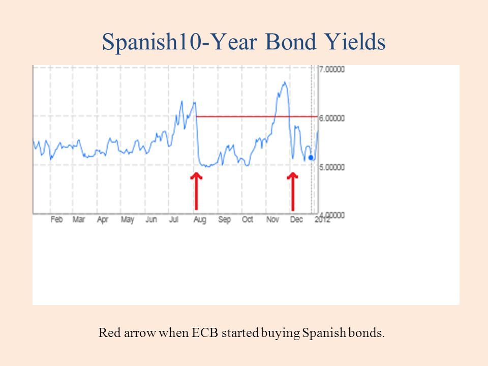 Spanish10-Year Bond Yields Red arrow when ECB started buying Spanish bonds.