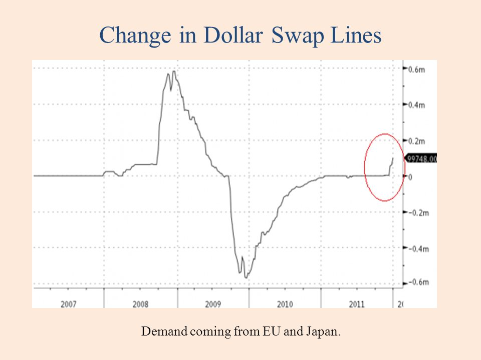 Change in Dollar Swap Lines Demand coming from EU and Japan.