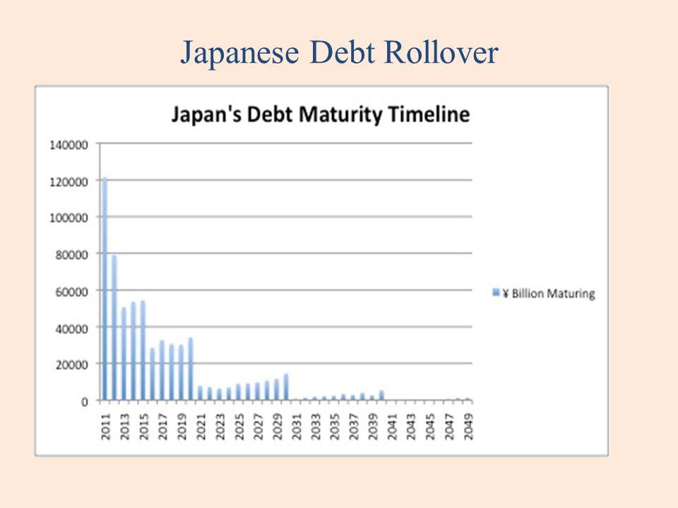 Japanese Debt Rollover