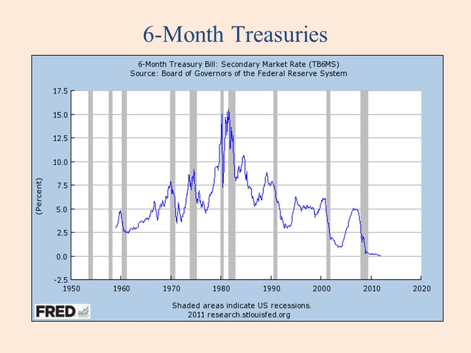 6-Month Treasuries