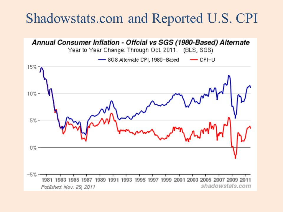 Shadowstats.com and Reported U.S. CPI