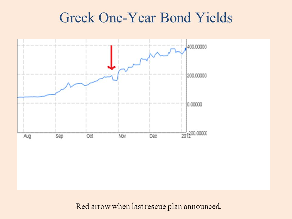 Greek One-Year Bond Yields Red arrow when last rescue plan announced.