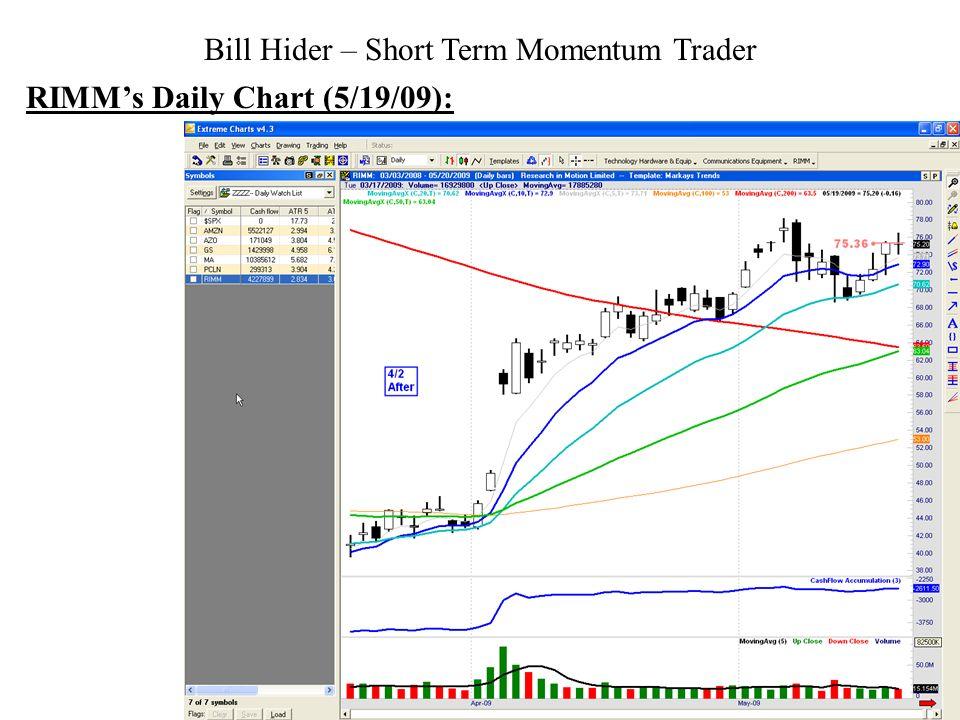 Bill Hider – Short Term Momentum Trader RIMMs Daily Chart (5/19/09):