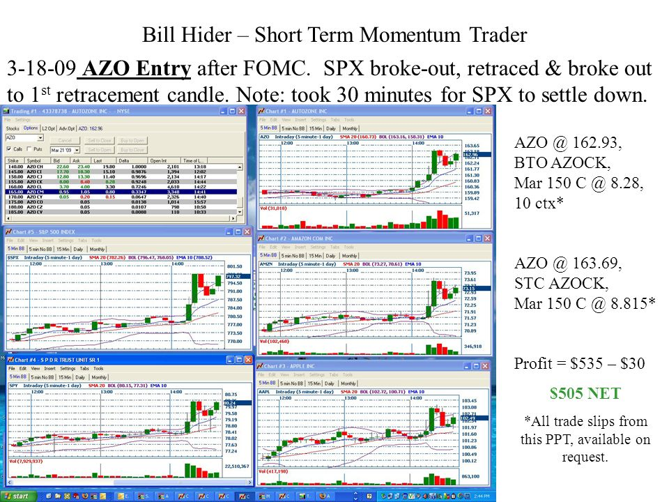 Bill Hider – Short Term Momentum Trader 3-18-09 AZO Entry after FOMC. SPX broke-out, retraced & broke out to 1 st retracement candle. Note: took 30 mi