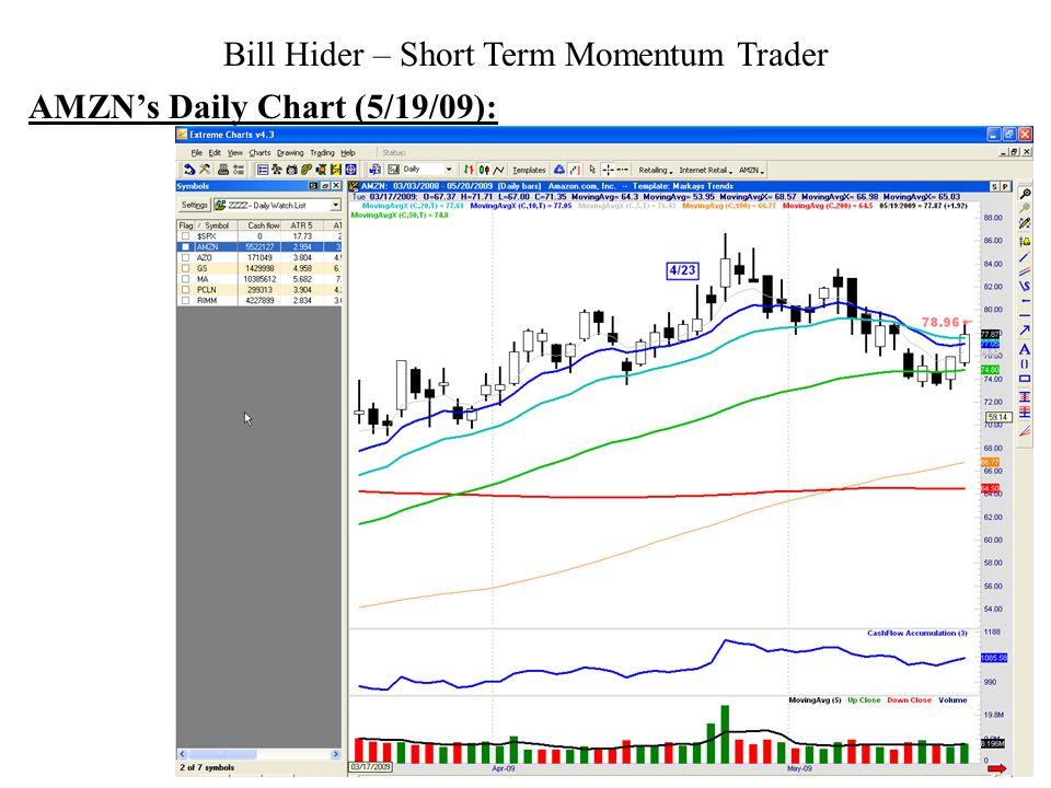 Bill Hider – Short Term Momentum Trader AMZNs Daily Chart (5/19/09):