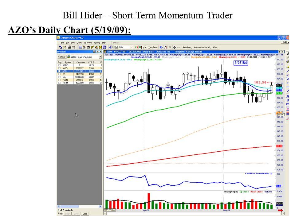 Bill Hider – Short Term Momentum Trader AZOs Daily Chart (5/19/09):
