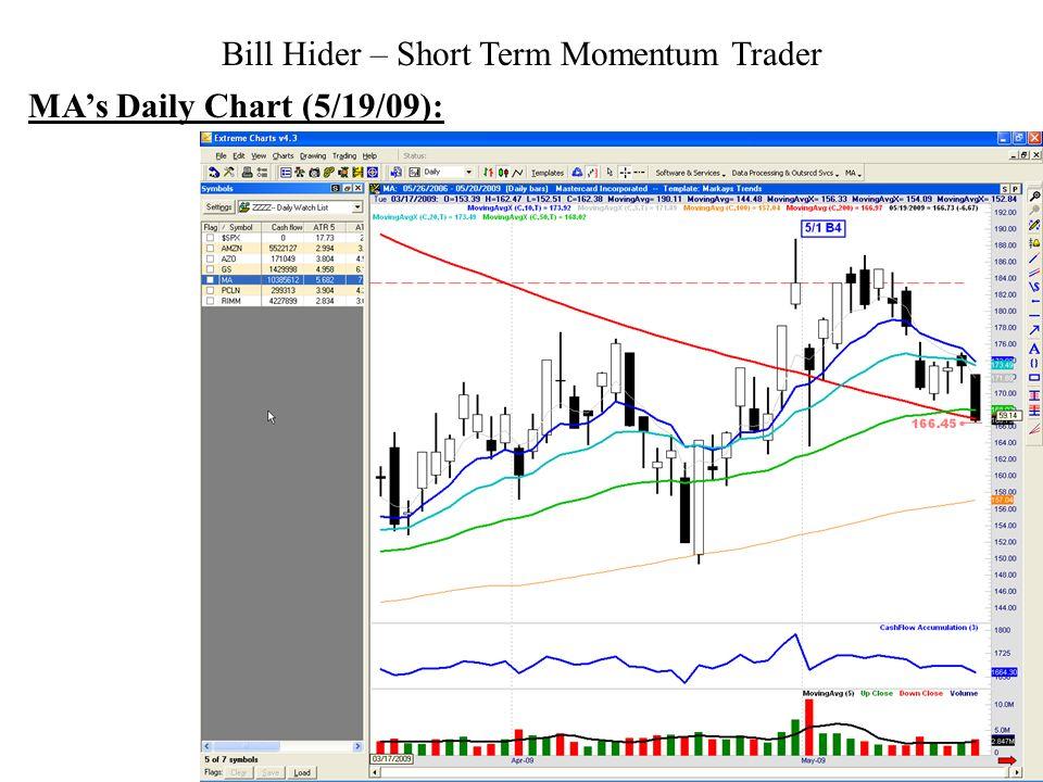 Bill Hider – Short Term Momentum Trader MAs Daily Chart (5/19/09):