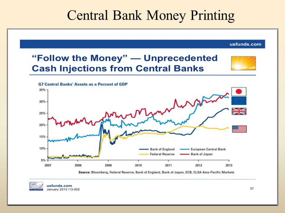 Central Bank Money Printing