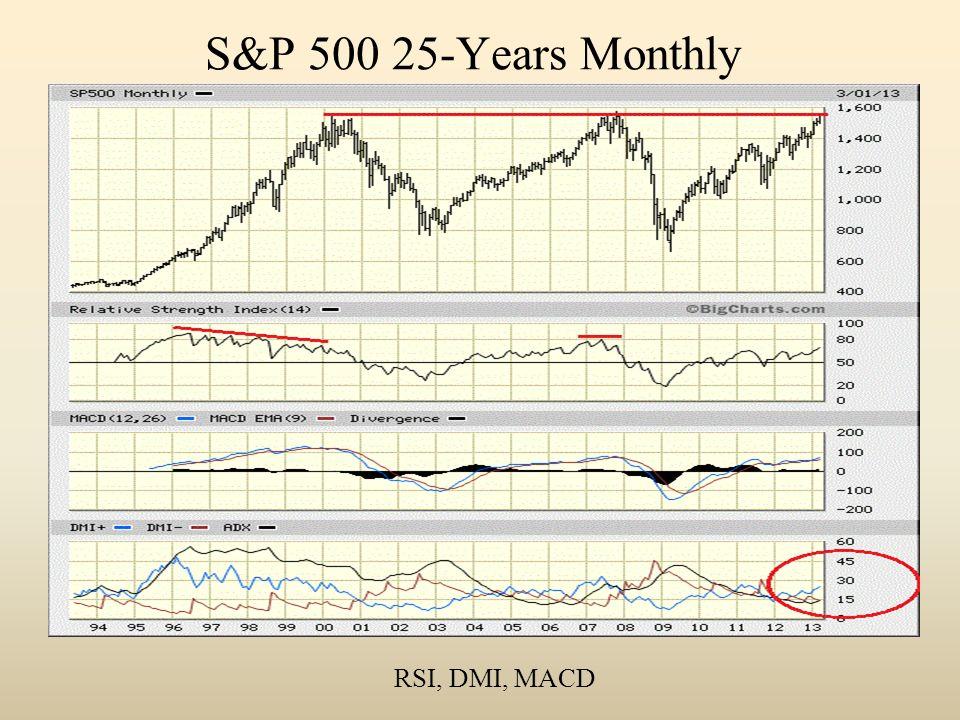 S&P 500 25-Years Monthly RSI, DMI, MACD