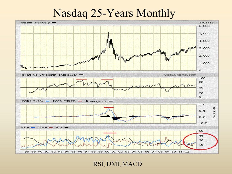 Nasdaq 25-Years Monthly RSI, DMI, MACD