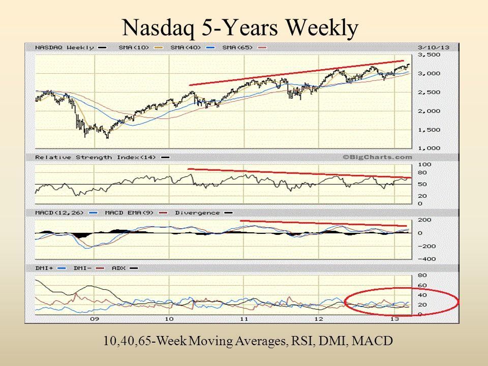 Nasdaq 5-Years Weekly 10,40,65-Week Moving Averages, RSI, DMI, MACD