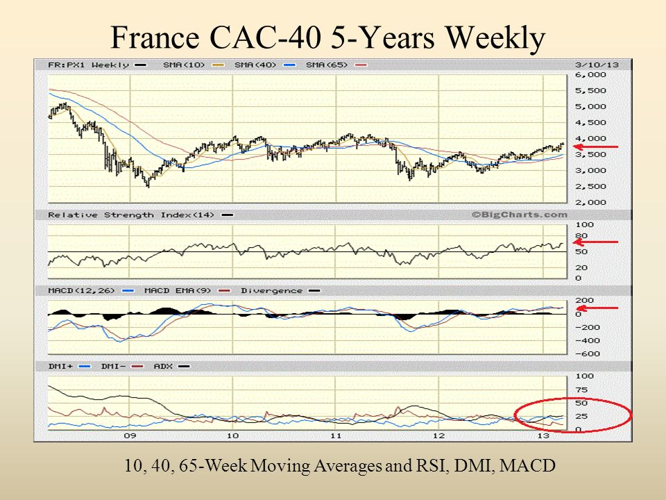 France CAC-40 5-Years Weekly 10, 40, 65-Week Moving Averages and RSI, DMI, MACD