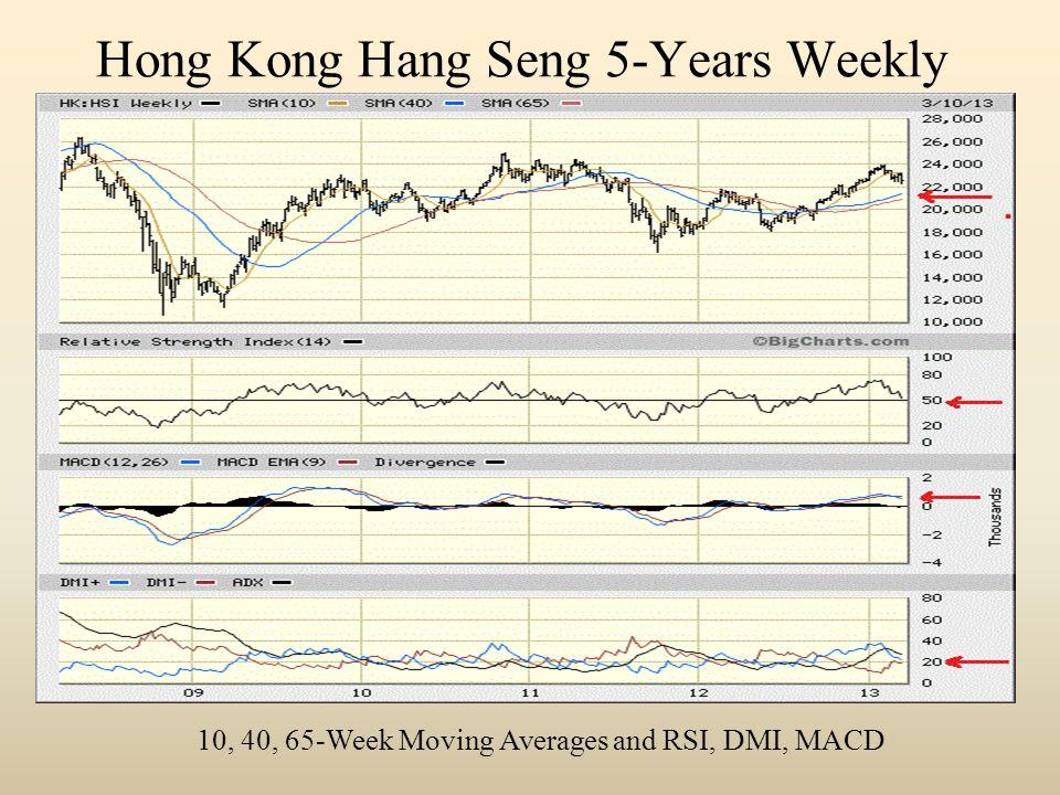 Hong Kong Hang Seng 5-Years Weekly 10, 40, 65-Week Moving Averages and RSI, DMI, MACD