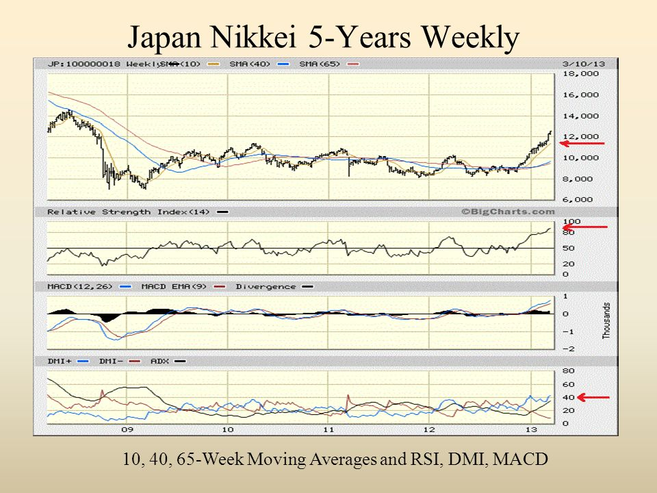 Japan Nikkei 5-Years Weekly 10, 40, 65-Week Moving Averages and RSI, DMI, MACD