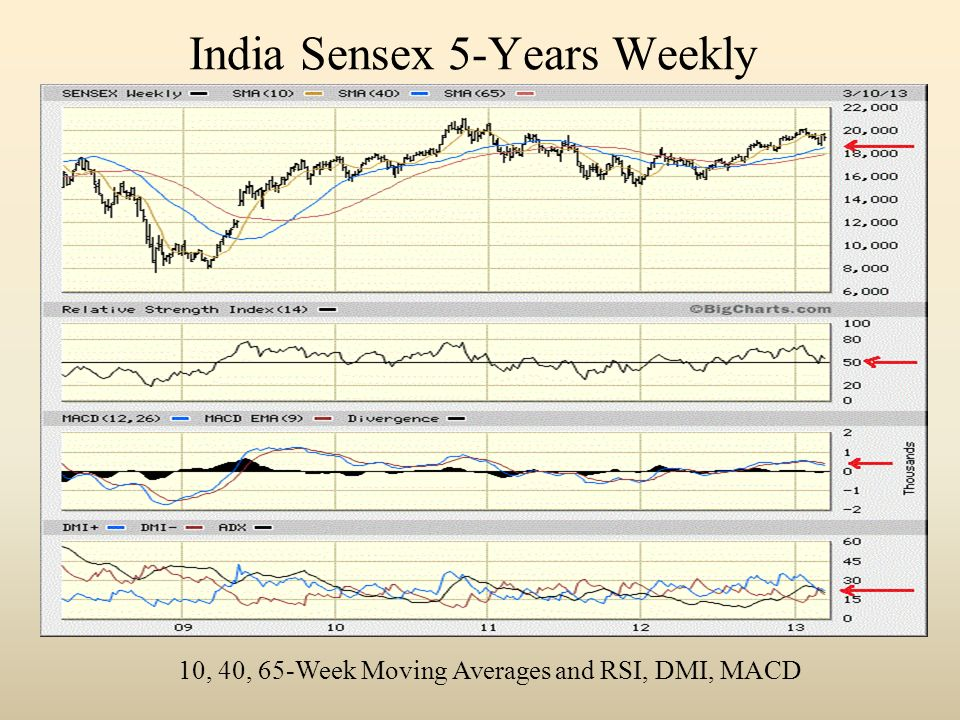 India Sensex 5-Years Weekly 10, 40, 65-Week Moving Averages and RSI, DMI, MACD