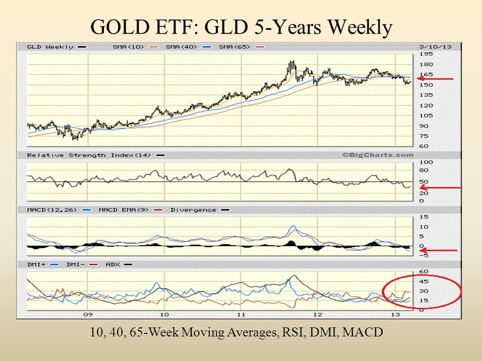 GOLD ETF: GLD 5-Years Weekly 10, 40, 65-Week Moving Averages, RSI, DMI, MACD