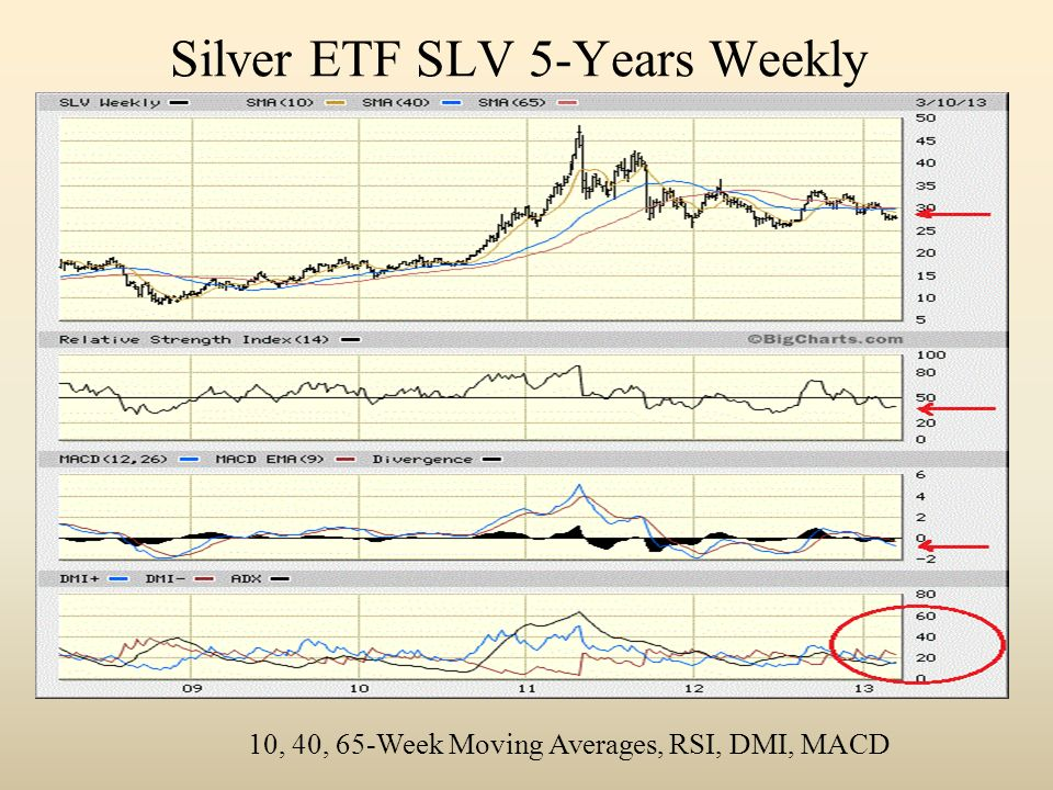 Silver ETF SLV 5-Years Weekly 10, 40, 65-Week Moving Averages, RSI, DMI, MACD