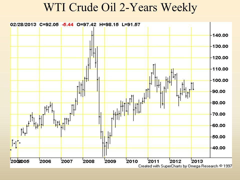 WTI Crude Oil 2-Years Weekly
