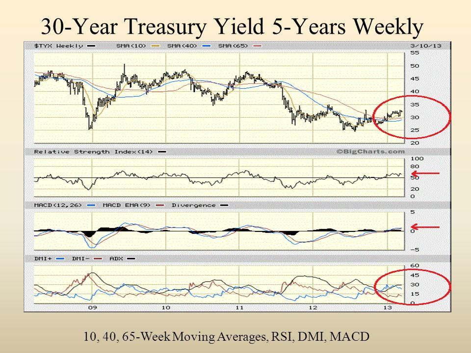 30-Year Treasury Yield 5-Years Weekly 10, 40, 65-Week Moving Averages, RSI, DMI, MACD