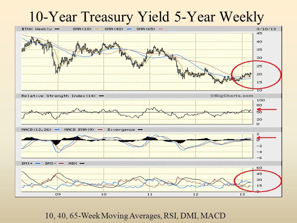 10-Year Treasury Yield 5-Year Weekly 10, 40, 65-Week Moving Averages, RSI, DMI, MACD