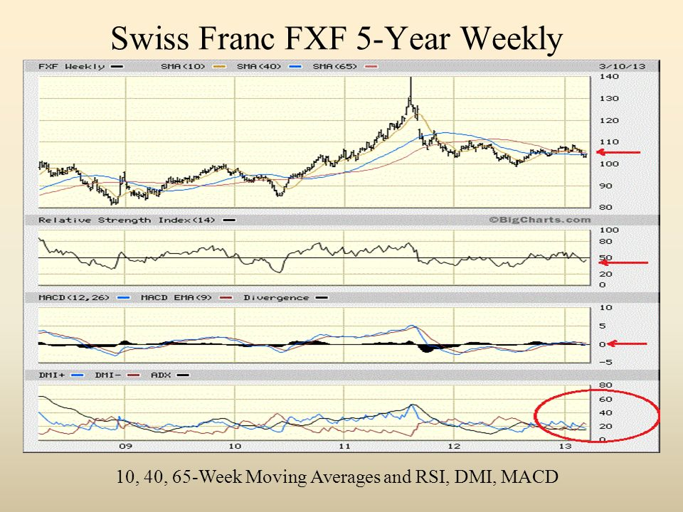 Swiss Franc FXF 5-Year Weekly 10, 40, 65-Week Moving Averages and RSI, DMI, MACD