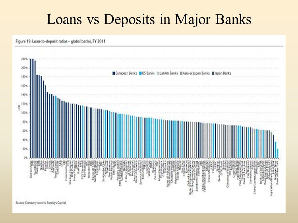 Loans vs Deposits in Major Banks
