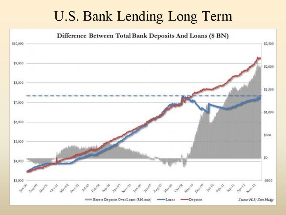 U.S. Bank Lending Long Term